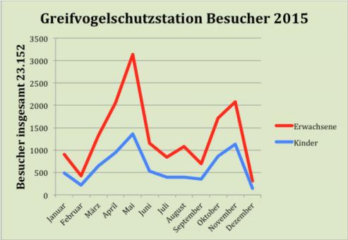 Besucherzahlen 2015 GVS