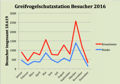 Besucherzahlen 2016